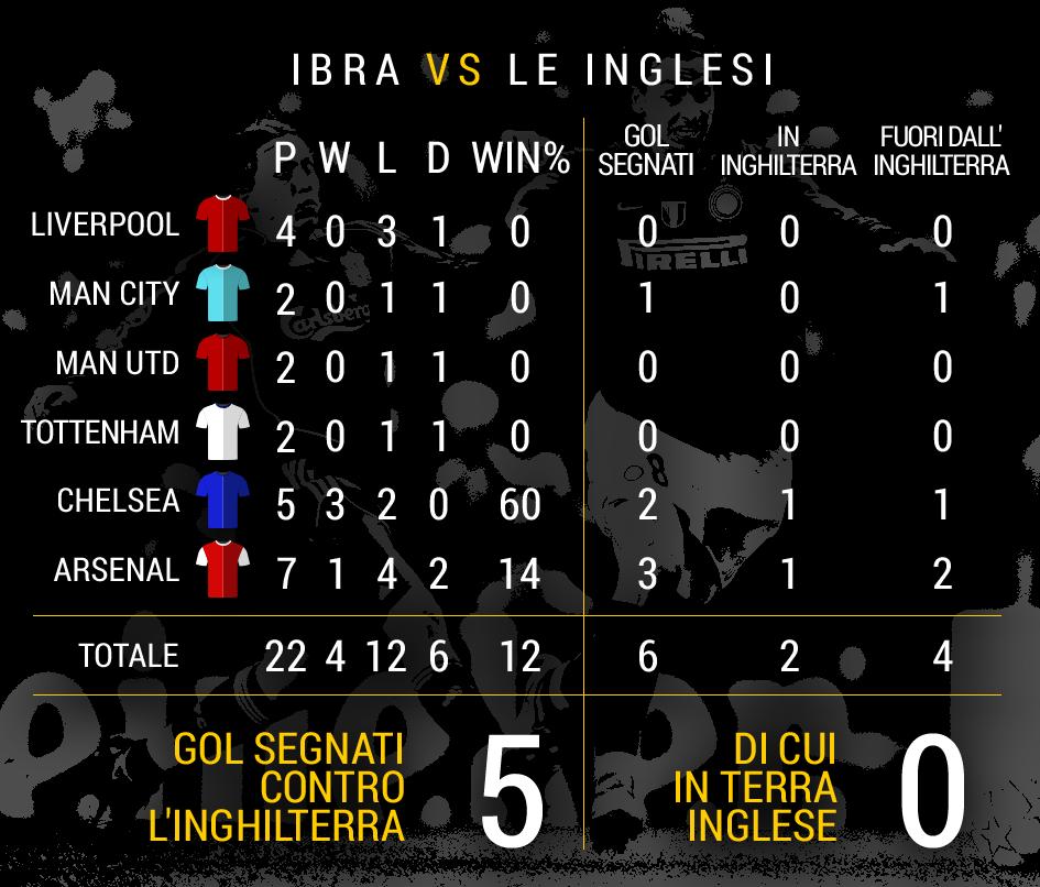 Record Against english teams