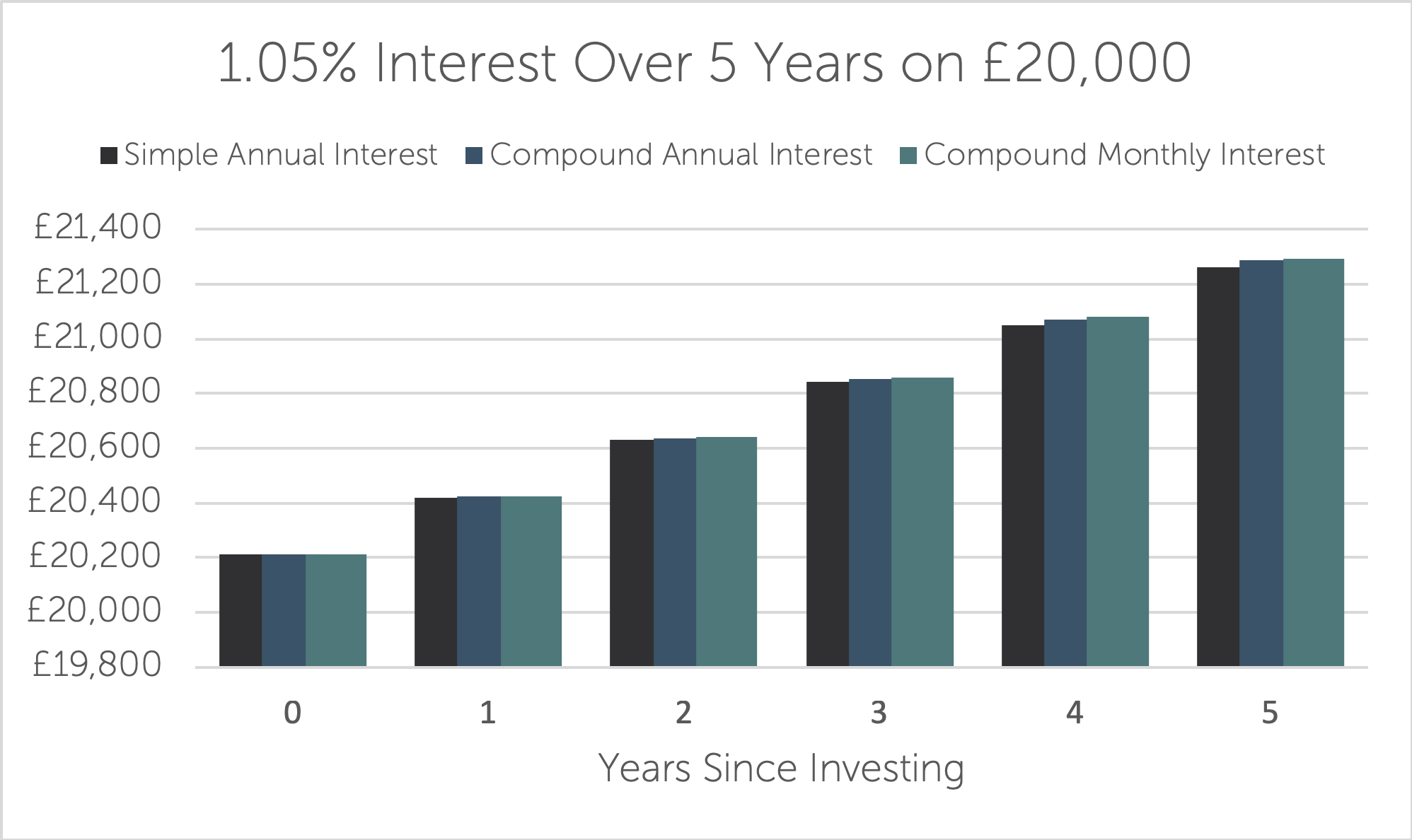 1.05% Interest Cash ISA - Compound Interest