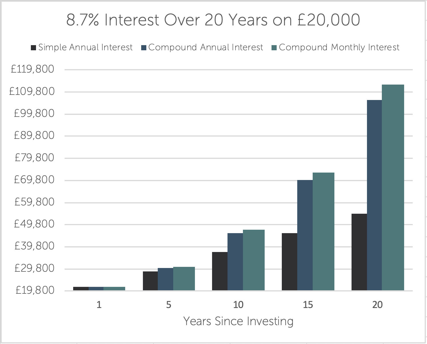 20 years, long term investment with high compound interest