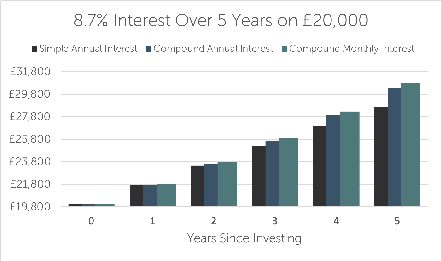 8.7% compound interest IF ISA at Crowd2Fund 5 years