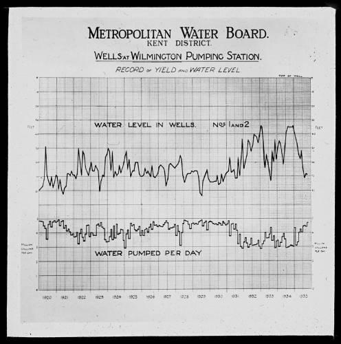 Wilmington wells level & yield 1920 - 1935