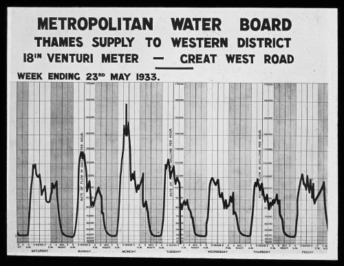"""18"""" meter in Great West Road 23.05.1933"""
