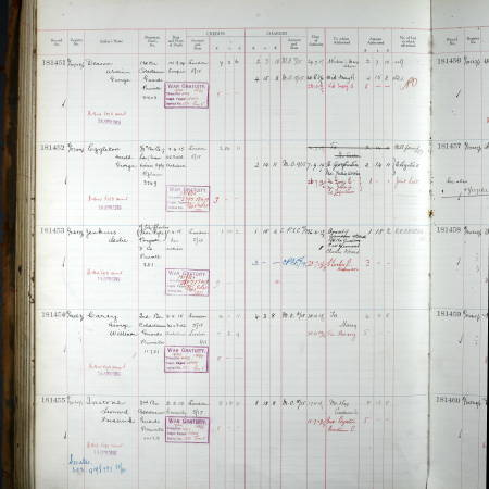 Register of Soldiers' Effects - Harold George Eggleton
