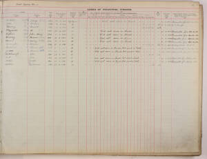 Industrial Disease Register 1927 - 1936