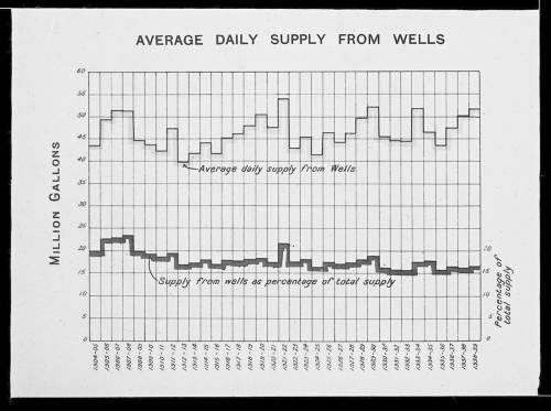Wells daily average supply