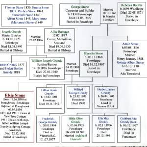 Elsie Stone, family tree