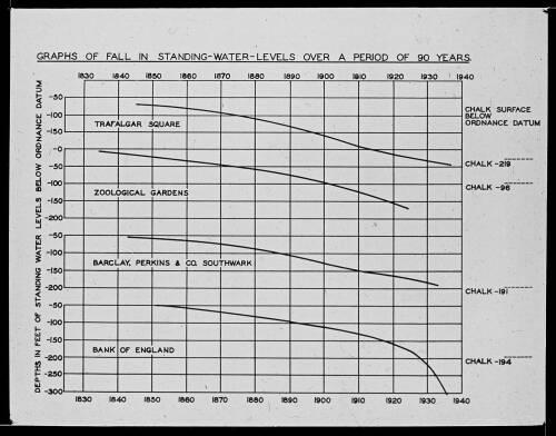 Wells standing levels 1830 - 1935