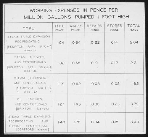 Working expenses for pumping