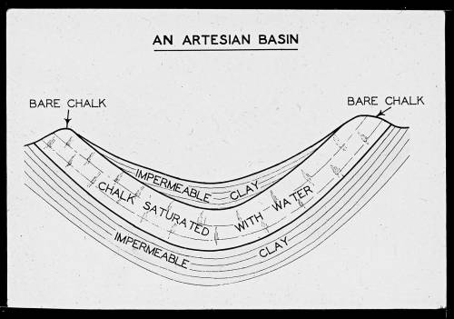 Artesian basin cross section