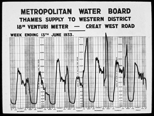 """18"""" meter in Great West Road 23.06.1933"""