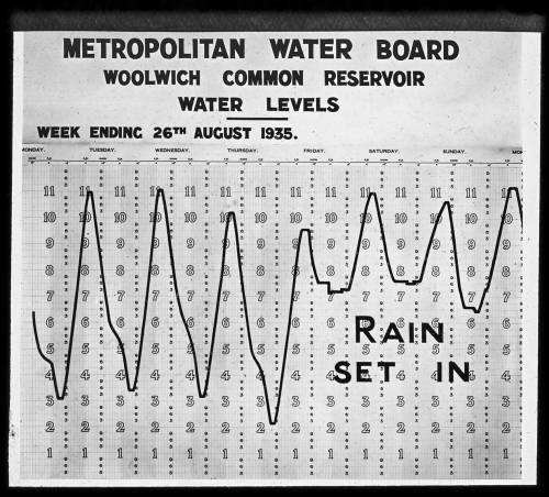 Woolwich Common service reservoir levels