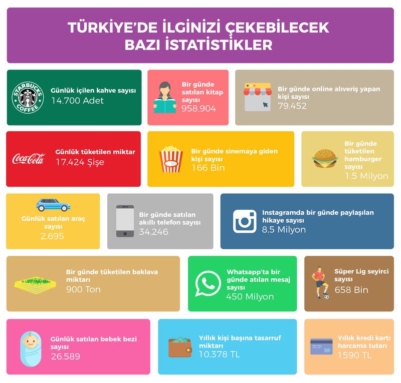 Türkiye istatistikleri