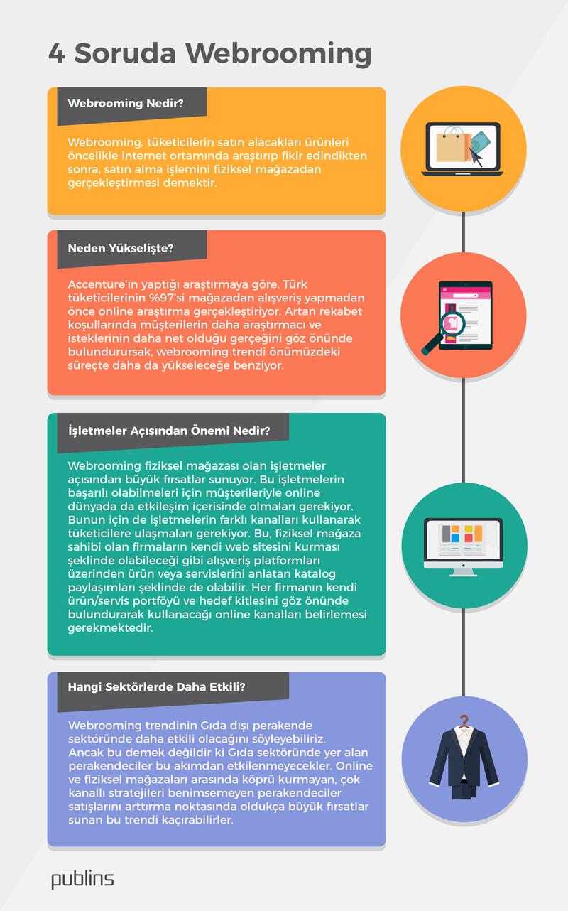 Webrooming Nedir? Webrooming, tüketicilerin satın alacakları ürünleri öncelikle internet ortamında araştırıp fikir edindikten sonra, satın alma işlemini fiziksel mağazadan gerçekleştirmesi demektir. Neden Yükselişte? Accenture'ın yaptığı araştırmaya göre, Türk tüketicilerinin %97'si mağazadan alışveriş yapmadan önce online araştırma gerçekleştiriyor. Artan rekabet koşullarında müşterilerin daha araştırmacı ve isteklerinin daha net olduğu gerçeğini göz önünde bulundurursak, webrooming trendi önümüzdeki süreçte daha da yükseleceğe benziyor. İşletmeler Açısından Önemi Nedir? Webrooming fiziksel mağazası olan işletmeler açısından büyük fırsatlar sunuyor. Bu işletmelerin başarılı olabilmeleri için müşterileriyle online dünyada da etkileşim içerisinde olmaları gerekiyor. Bunun için de işletmelerin farklı kanalları kullanarak tüketicilere ulaşmaları gerekiyor. Bu, fiziksel mağaza sahibi olan firmaların kendi web sitesini kurması şeklinde olabileceği gibi alışveriş platformları üzerinden ürün veya servislerini anlatan katalog paylaşımları şeklinde de olabilir. Her firmanın kendi ürün/servis portföyü ve hedef kitlesini göz önünde bulundurarak kullanacağı online kanalları belirlemesi gerekmektedir. Hangi Sektörlerde Daha Etkili? Webrooming trendinin Gıda dışı perakende sektöründe daha etkili olacağını söyleyebiliriz. Ancak bu demek değildir ki Gıda sektöründe yer alan perakendeciler bu akımdan etkilenmeyecekler. Online ve fiziksel mağazaları arasında köprü kurmayan, çok kanallı stratejileri benimsemeyen perakendeciler satışlarını arttırma noktasında oldukça büyük fırsatlar sunan bu trendi kaçırabilirler.