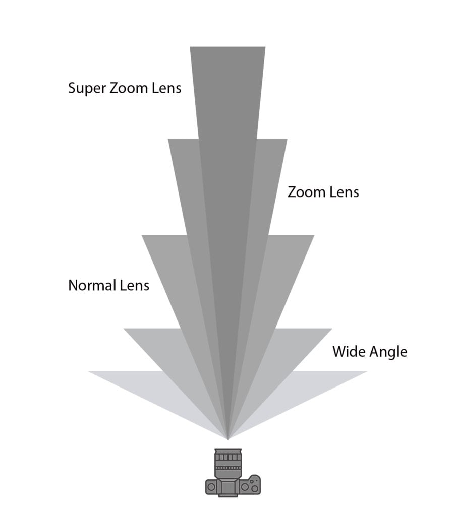 A diagram showing different focal lengths