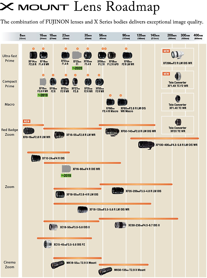 Fujifilm X-Series Roadmap