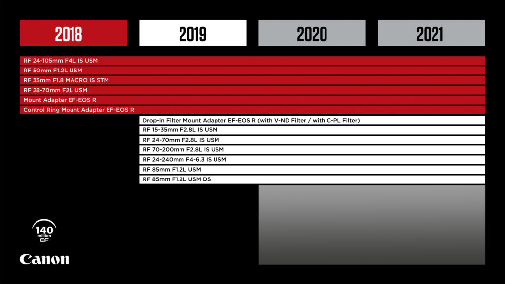 Canon Lens Development Roadmap 2019