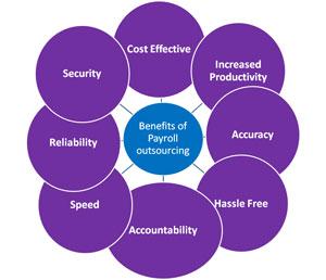 Payrolls Direct