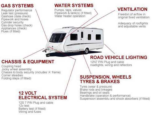 Wordsworth Caravan and Motorhome Servicing and Repairs