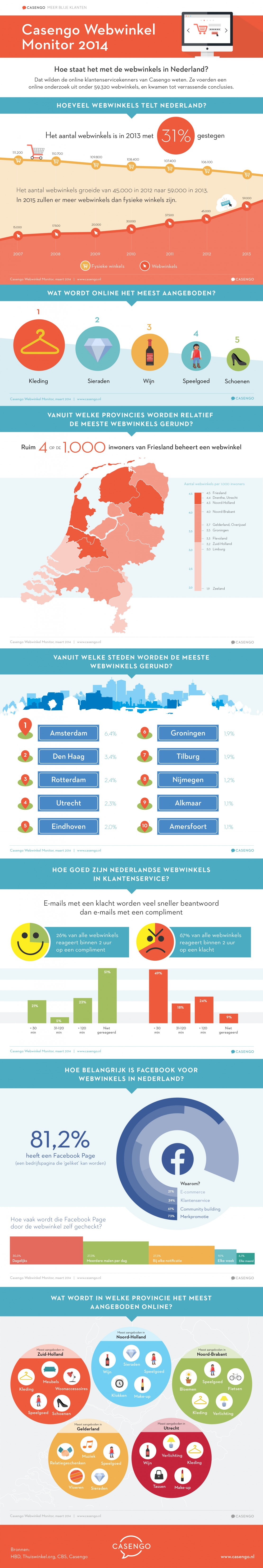 Infographic online stores netherlands 2014
