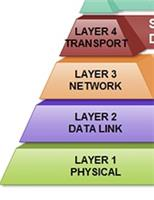 Layer 1 Comms Ltd