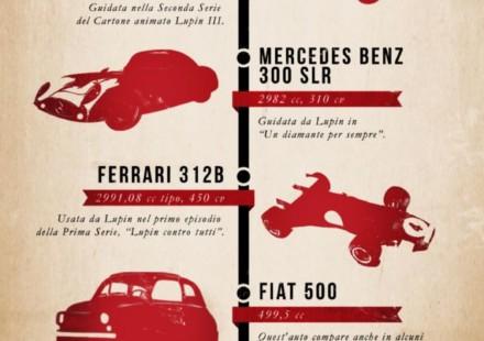 Suzuki realizza un bel infograph con le principali auto di Lupin