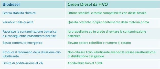 Biodiesel vs Green Diesel