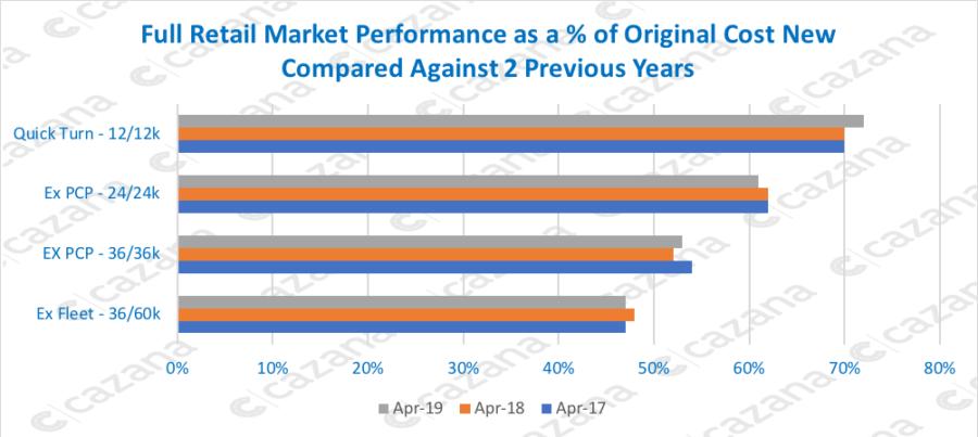 cazana data graph may 2019