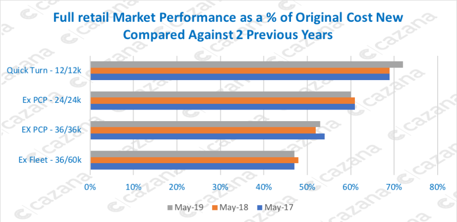 full retail market performance