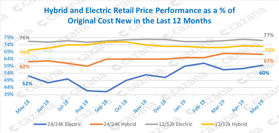 Hybrid-and-Electric-Retail-Price-Performance-as-a-of-Original-Cost-New-in-the-Last-12-Months