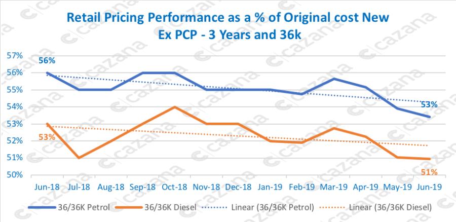 used car market performance
