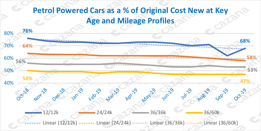 Petrol-Powered-Cars-as-a-of-Original-Cost-New-at-Key-Age-and-Mileage-Profiles