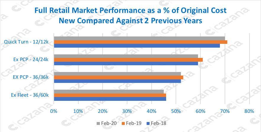 Full-Retail Market Performance