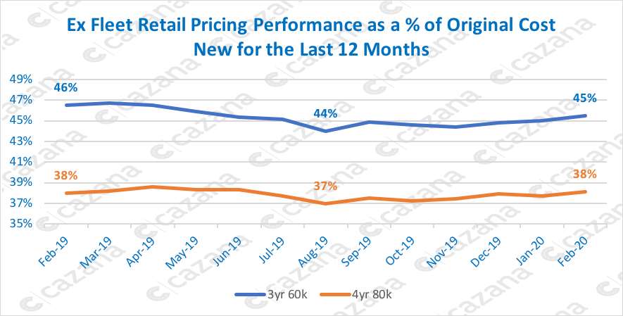 Ex Fleet Retail Pricing Performance as a of Original Cost New for the Last 12 Months
