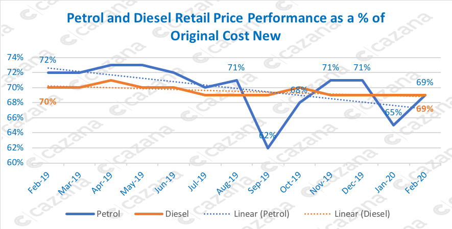 Petrol and Diesel Retail Price Performance as a of Original Cost New