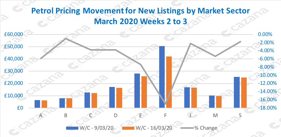 Petrol-Pricing-Movement-for-New-Listings-by-Market-Sector-March-2020-Weeks-2-to-3