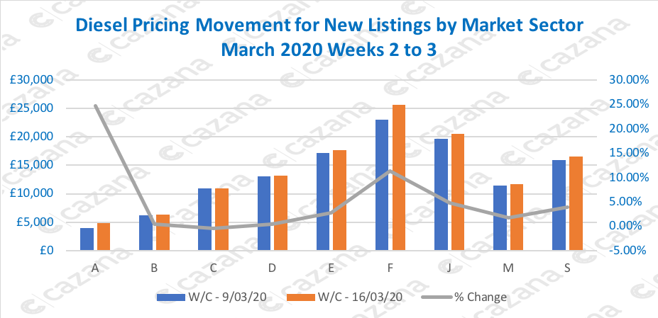 Diesel-Pricing-Movement-for-New-Listings-by-Market-Sector-March-2020-Weeks-2-to-3