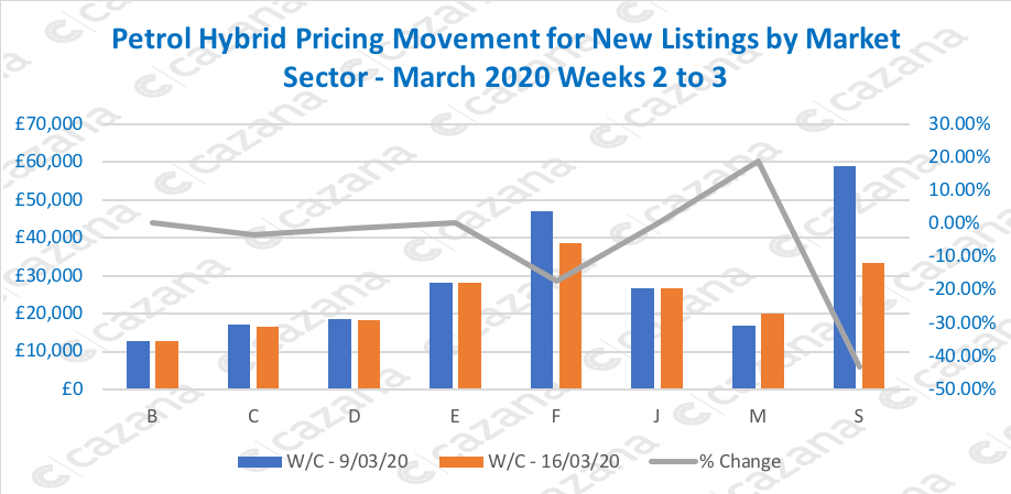 Petrol-Hybrid-Pricing-Movement-for-New-Listings-by-Market-Sector-March-2020-Weeks-2-to-3