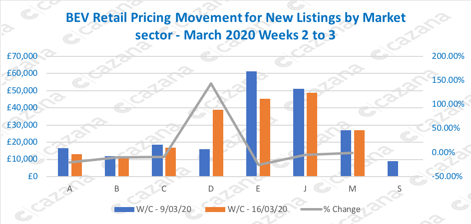 BEV-Retail-Pricing-Movement-for-New-Listings-by-Market-sector-March-2020-Weeks-2-to-3