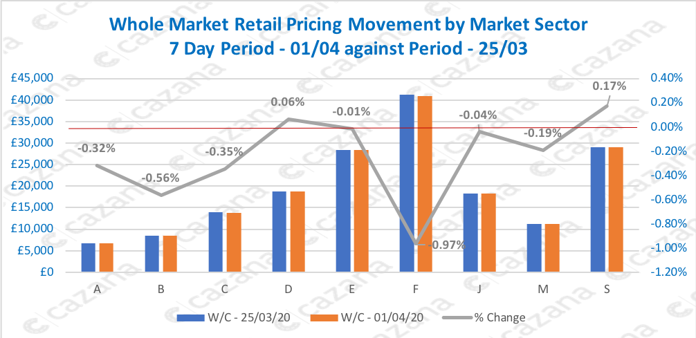 Whole-Market-Retail-Pricing-Movement-by-Market-Sector-7-Day-Period-0104-against-Period-2503