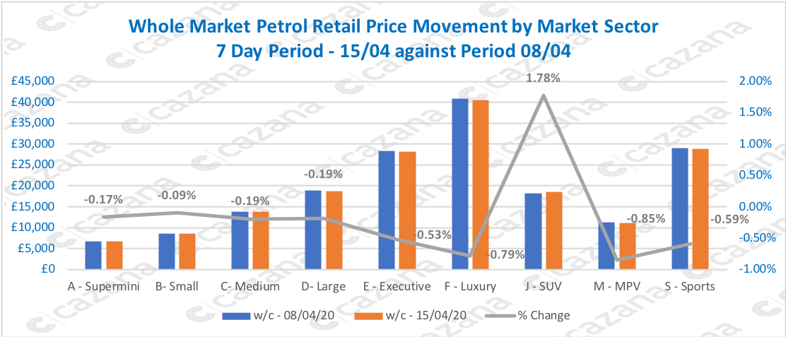 Whole-Market-Petrol-Retail-Price-Movement-by-Market-Sector-7-Day-Period-1504-against-Period-0804
