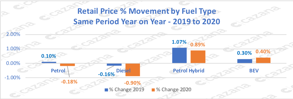 Retail-Price-Movement-by-Fuel-Type-Same-Period-Year-on-Year-2019-to-2020-
