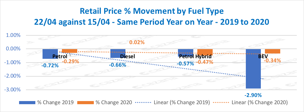 Retail-Price-Movement-by-Fuel-Type-2204-against-1504-Same-Period-Year-on-Year-2019-to-2020