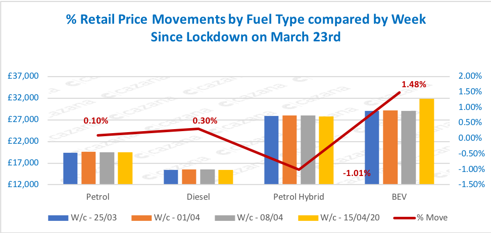 Retail-Price-Movements-by-Fuel-Type-compared-by-Week-Since-Lockdown-on-March-23rd-