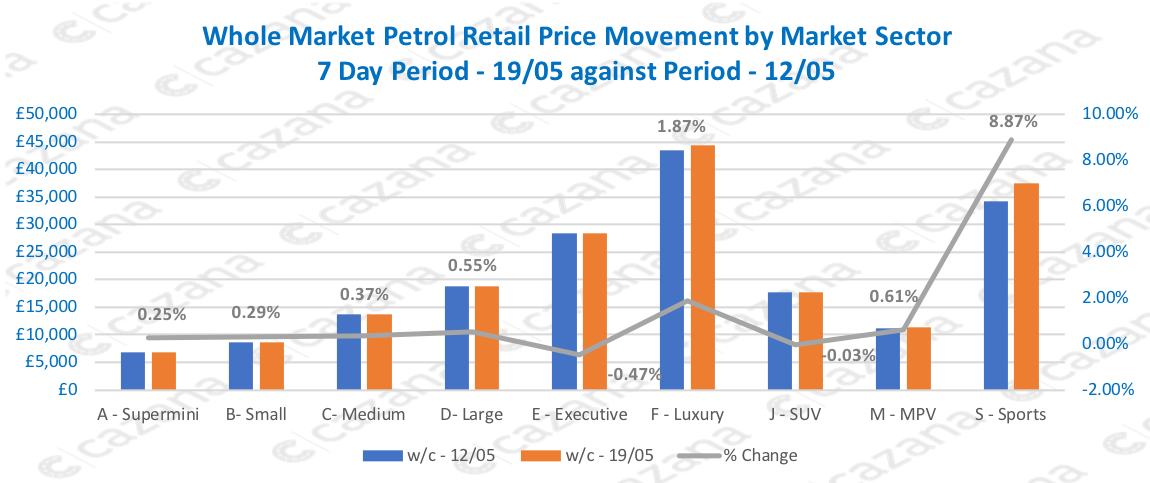 Whole Market Petrol Retail Price Movement by Market Sector 7 Day Period - 19/05 against Period - 12/05