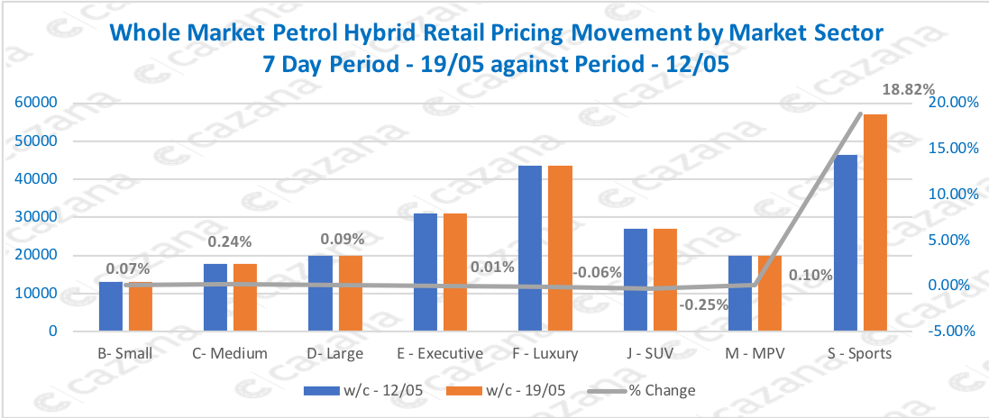 Whole Market Petrol Hybrid Retail Pricing Movement by Market Sector 7 Day Period - 19/05 against Period - 12/05