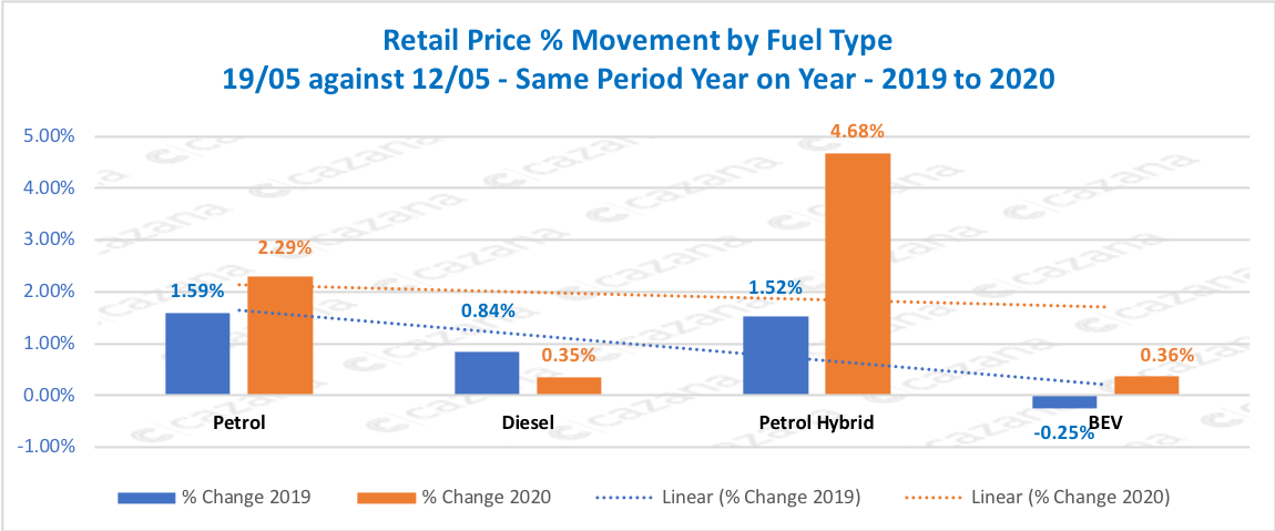 Retail Price % Movement by Fuel Type 19/05 against 12/05 - Same Period Year on Year - 2019 to 2020