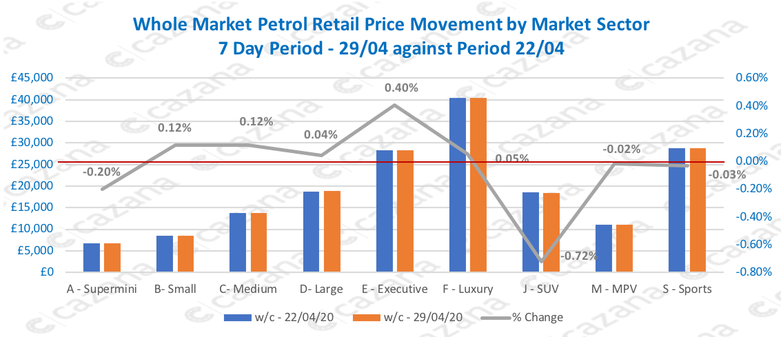 Whole-Market-Petrol-Retail-Price-Movement-by-Market-Sector-7-Day-Period-2904-against-Period-2204