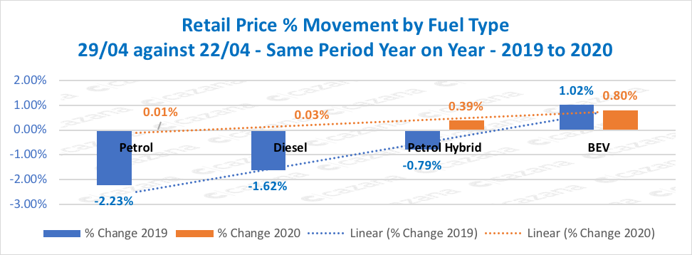 Retail-Price-Movement-by-Fuel-Type-2904-against-2204-Same-Period-Year-on-Year-2019-to-2020