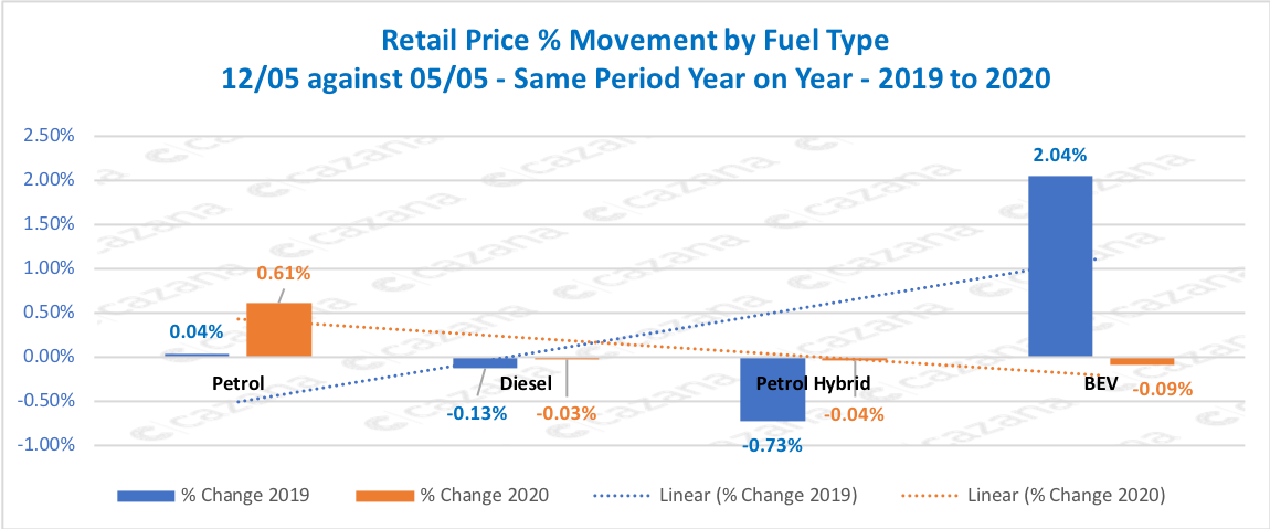 Retail-Price-Movement-by-Fuel-Type-1205-against-0505-Same-Period-Year-on-Year-2019-to-2020