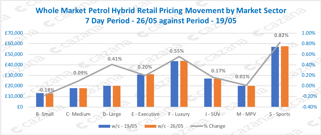 Whole-Market-Petrol-Hybrid-Retail-Pricing-Movement-by-Market-Sector-7-Day-Period-2605-against-Period-1905-